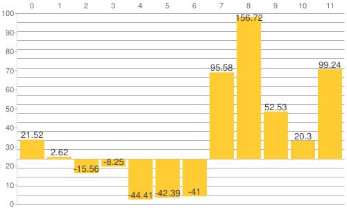 NY金・プラチナ・銀と原油、為替、主要株価指数の騰落率比較チャート:2013年から2019年8月23日までの騰落率